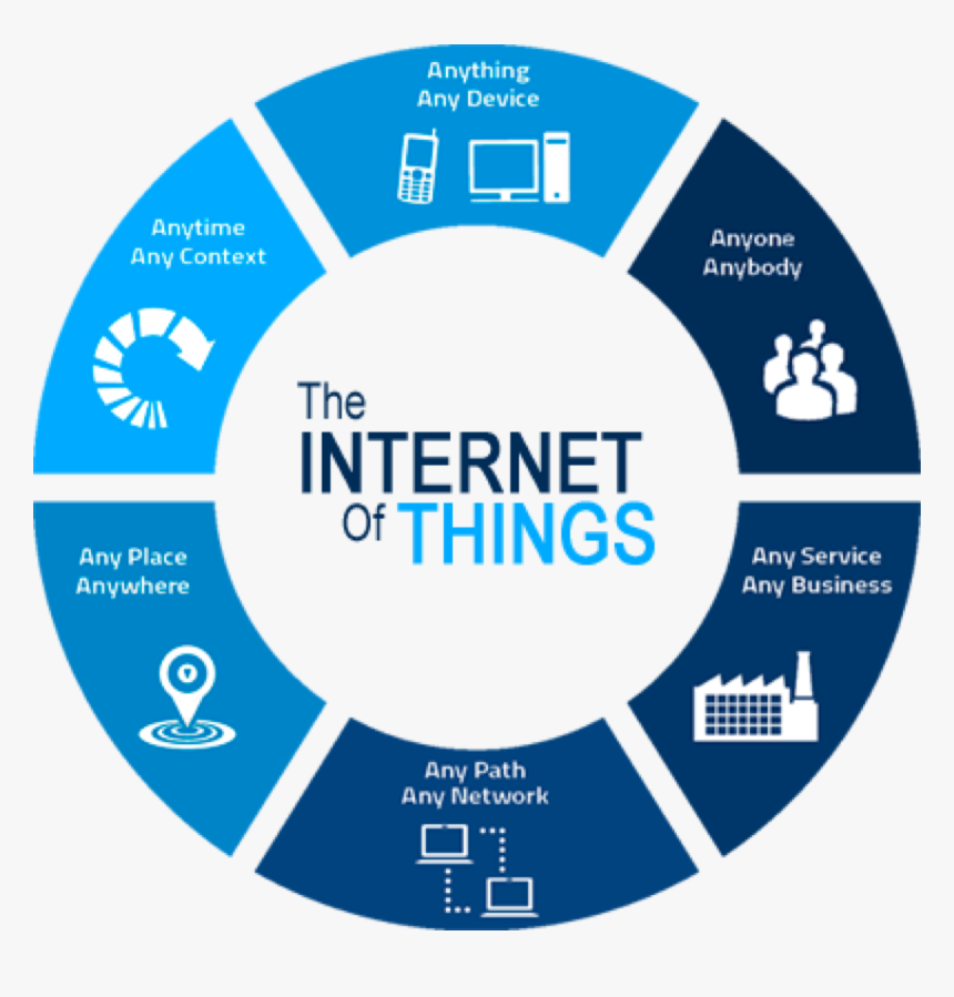 237-2379257_internet-of-things-illustration-benefits-of-iot-hd